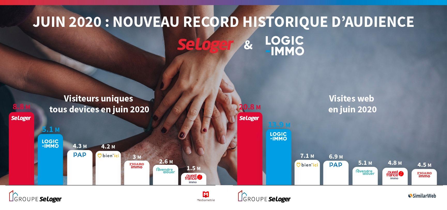 Nouveaux records historiques d'audience pour SeLoger et Logic-Immo