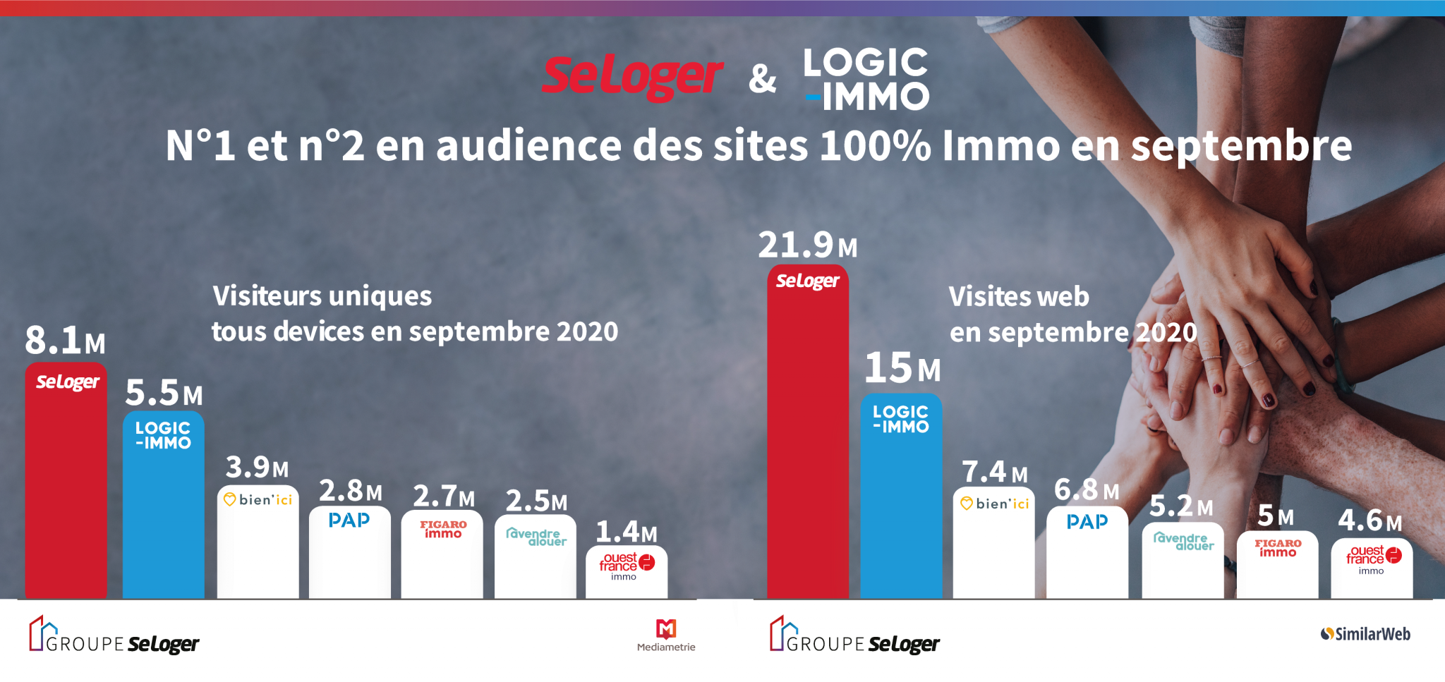 SeLoger et Logic-Immo, n°1 et 2 des sites 100% immo en septembre 2020