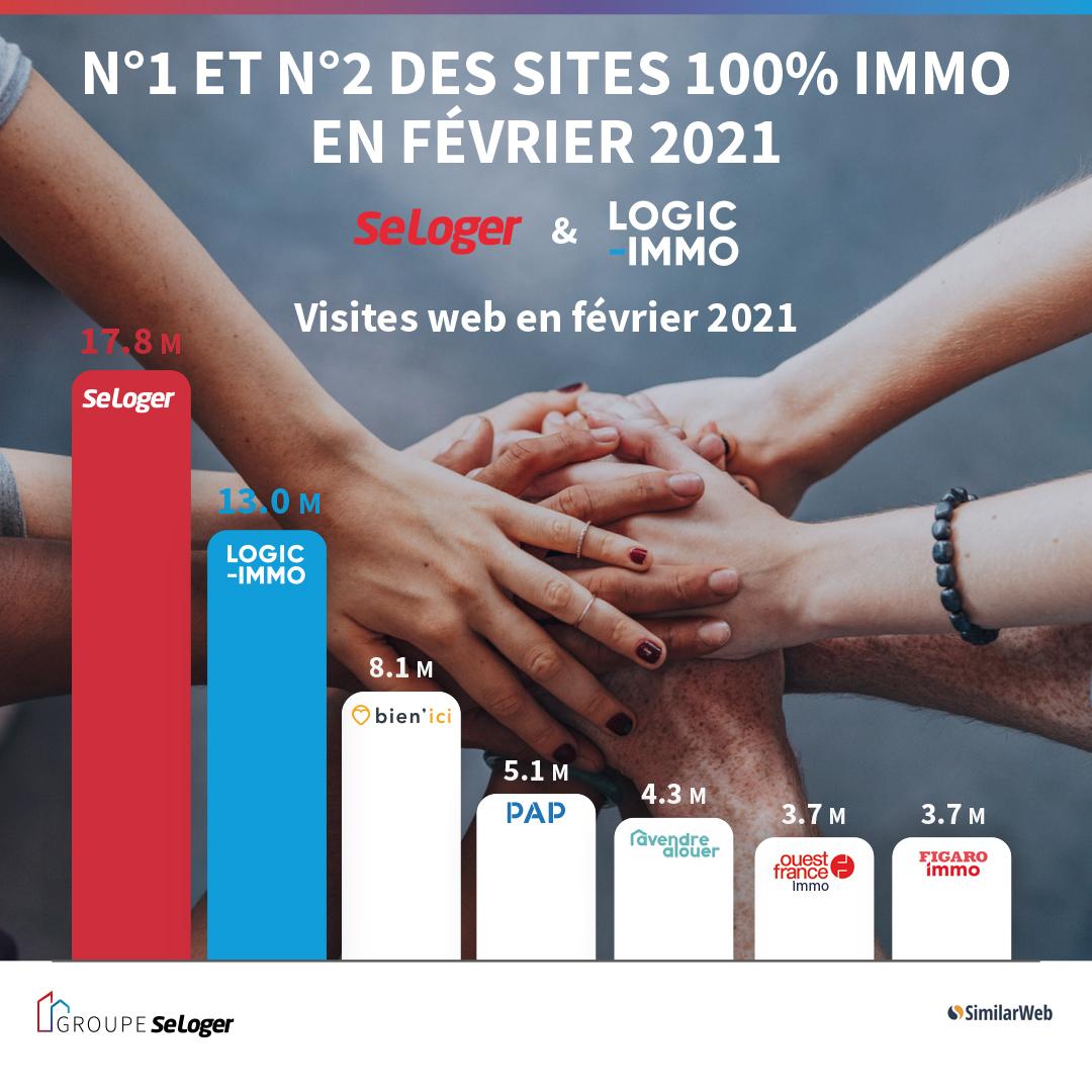 Les deux médias 100% immobilier SeLoger et Logic-Immo confirment leur positionnement de leaders en matière d'audience en ce début d'année 2021