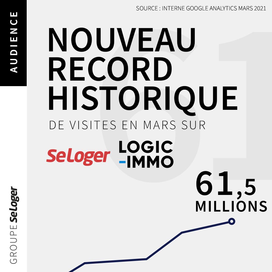 Audience : nouveau record historique pour SeLoger et Logic-Immo